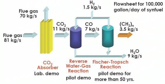 Propuesta de proceso para combustible sintético