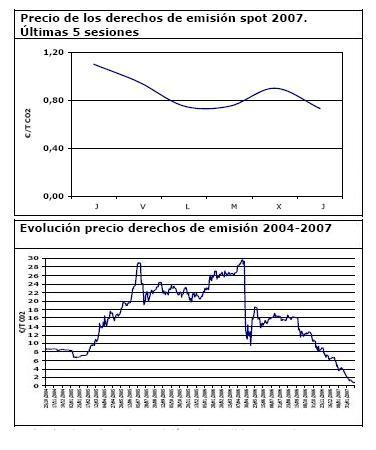 El precio del CO2, por los suelos
