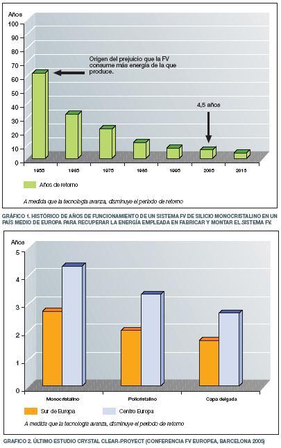 Sobre el rendimiento energético de los paneles fotovoltaicos (y 2)