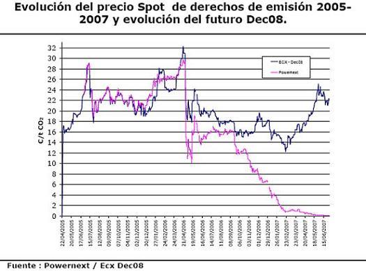 El precio de la tonelada de CO2