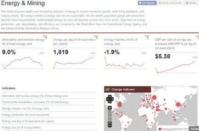Jugar con datos del Banco Mundial